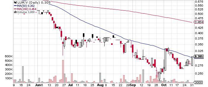 Lumina Gold Corp. graph