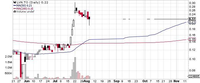 Levon Resources Ltd. graph
