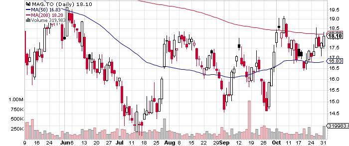 MAG Silver Corp. graph