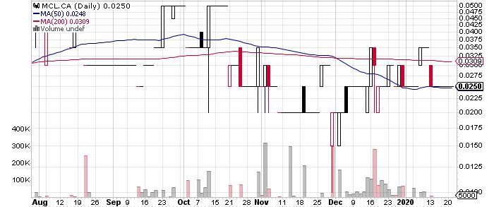 McLaren Resources Inc. graph