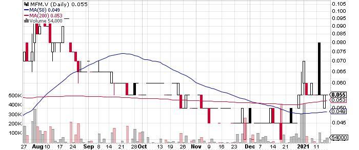 Marifil Mines Ltd. graph