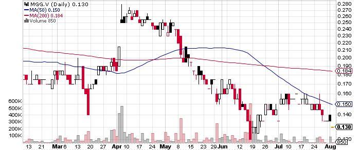 Minaurum Gold Inc. graph