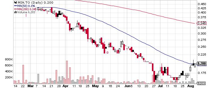 Excelsior Mining Corp. graph