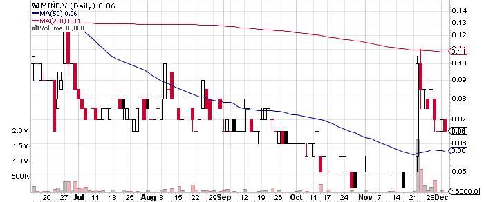 Inomin Mines Inc. graph