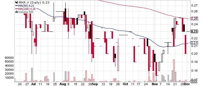 Melkior Resources Inc. graph
