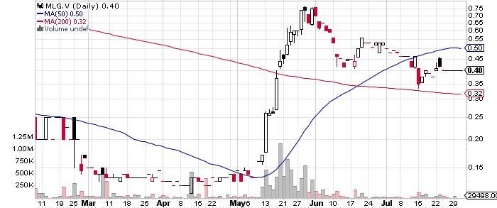 ML Gold Corp. graph