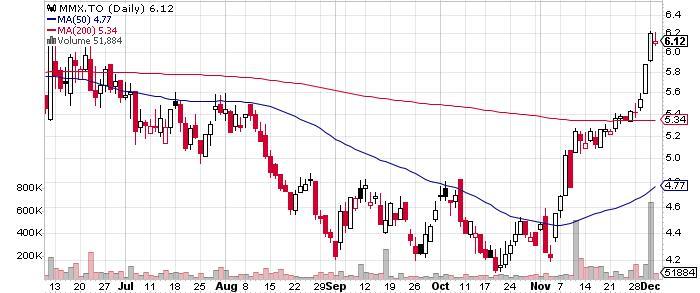 Maverix Metals Inc. graph
