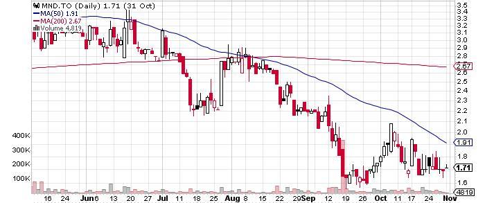 Mandalay Resources Corporation graph