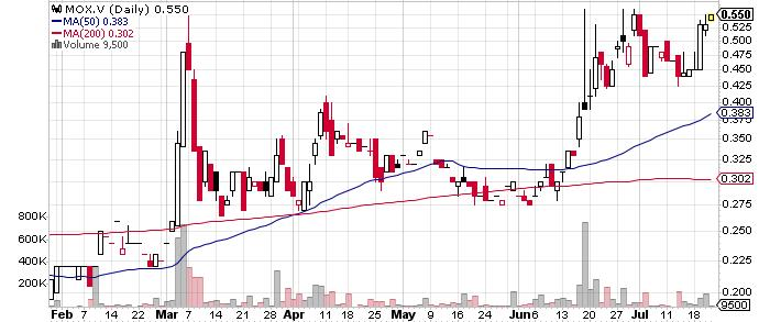 Morien Resources Corp. graph