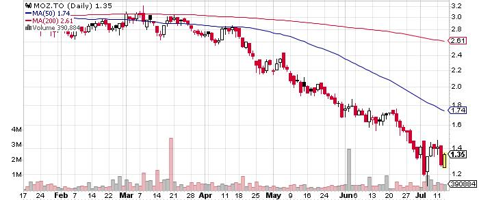 Marathon Gold Corporation graph