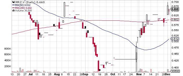 Mirasol Resources Ltd. graph