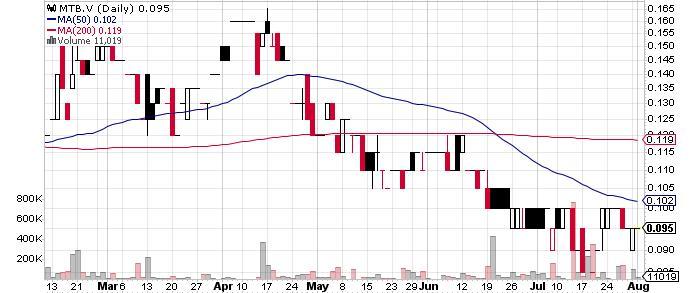 Mountain Boy Minerals Ltd. graph