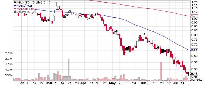 McEwen Mining Inc. graph