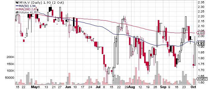 Maya Gold & Silver Inc. graph