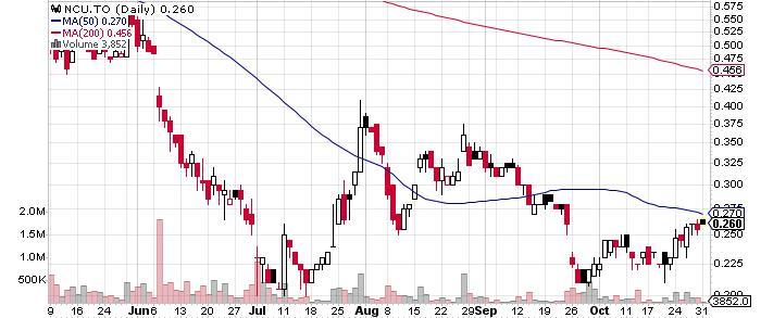 Nevada Copper Corp. graph