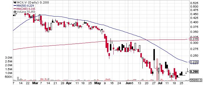 NorthIsle Copper and Gold Inc. graph