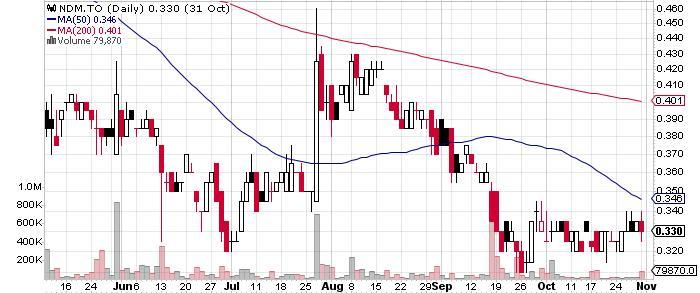 Northern Dynasty Minerals Ltd. graph