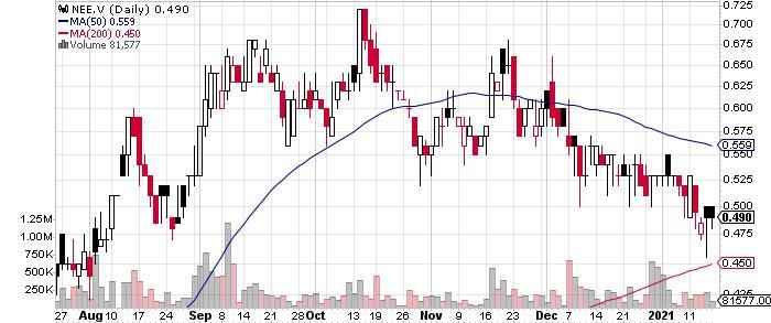 Northern Vertex Mining Corp. graph