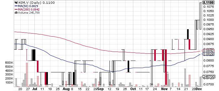 Nicola Mining Inc. graph