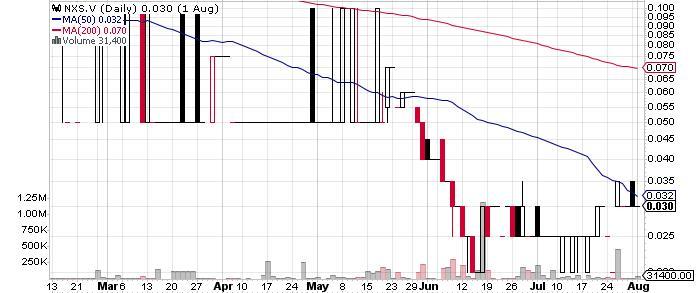 Nexus Gold Corp. graph