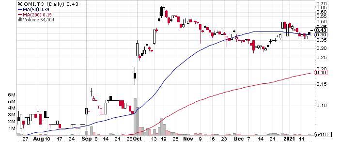 Orosur Mining Inc. graph
