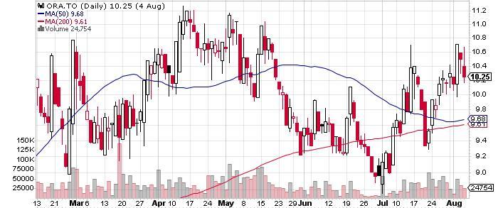 Aura Minerals Inc. graph