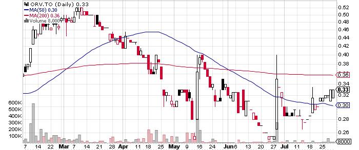 Orvana Minerals Corp. graph