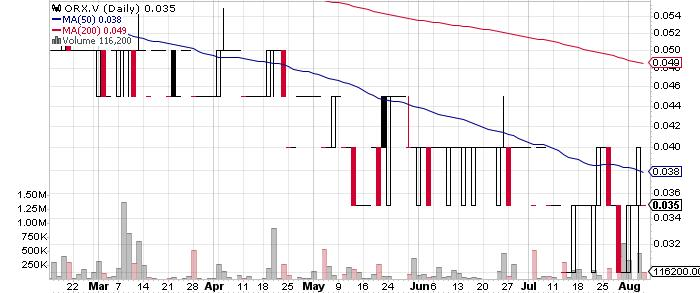 Orefinders Resources Inc. graph