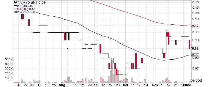 Palamina Corp. graph
