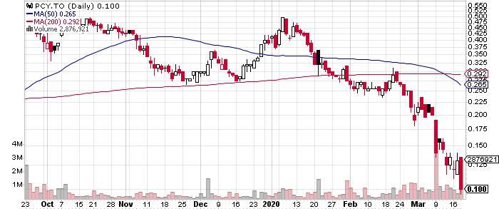 Prophecy Development Corp. graph