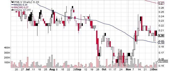 Group Ten Metals Inc. graph
