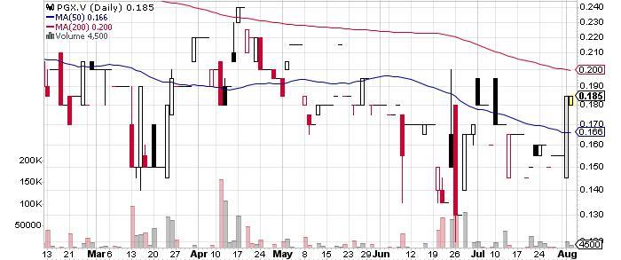 Prosper Gold Corp. graph