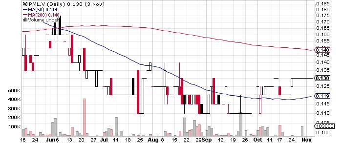 Panoro Minerals Ltd. graph