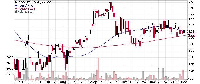 Polymet Mining Corp. graph