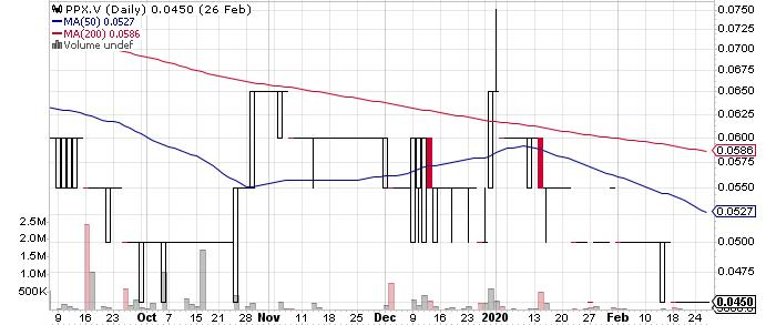 PPX Mining Corp. graph