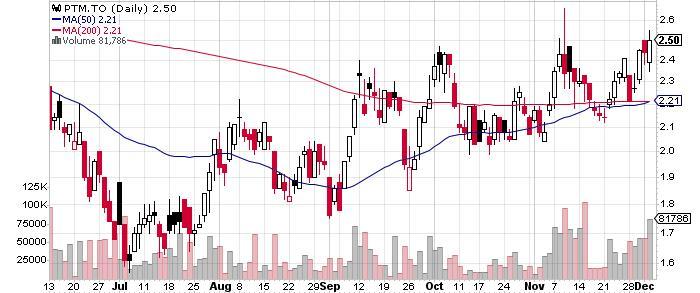 Platinum Group Metals Ltd. graph