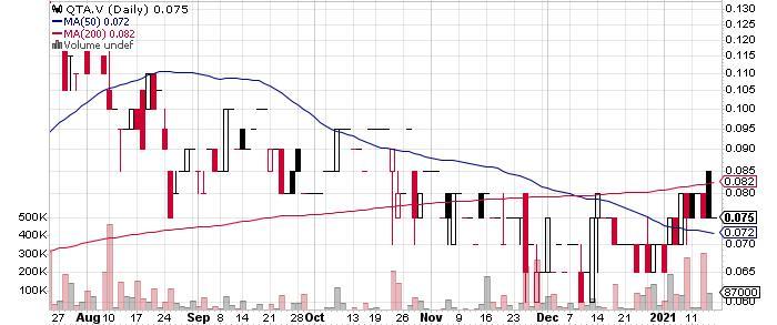 Quaterra Resources Inc. graph