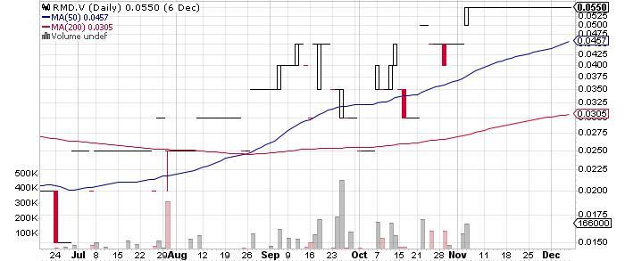 Richmond Minerals Inc. graph