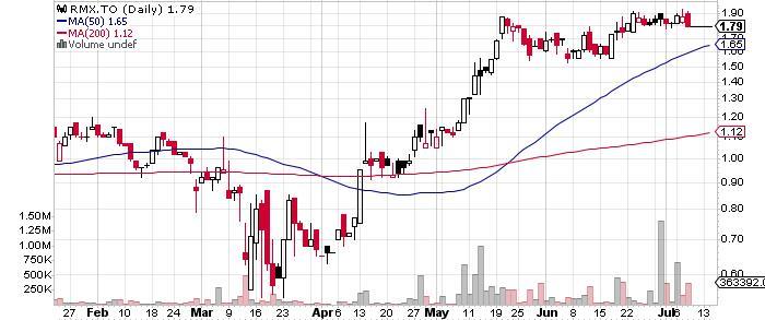 Rubicon Minerals Corporation graph