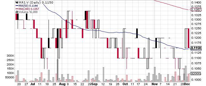 Riverside Resources Inc. graph
