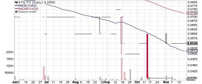 RTG Mining Inc. graph