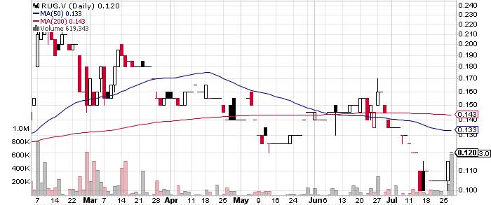 Rugby Mining Limited graph