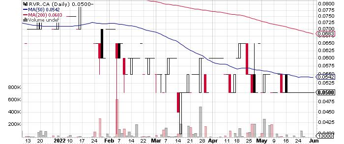 Rift Valley Resources Corp. graph