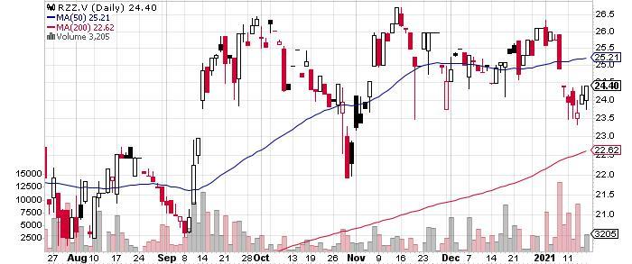 Abitibi Royalties Inc. graph