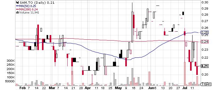 Starcore International Mines Ltd. graph