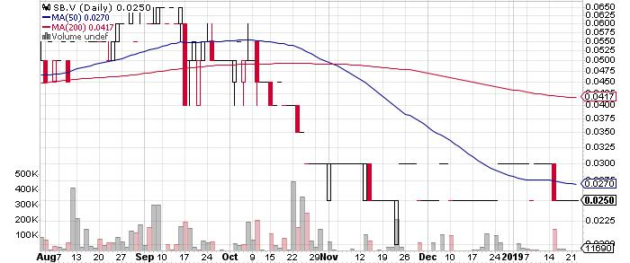 Stratabound Minerals Corp. graph