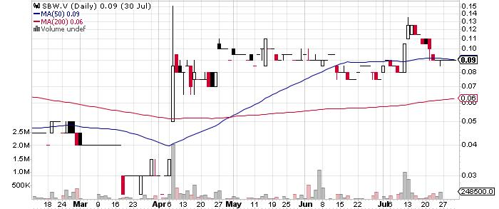 Strongbow Exploration Inc. graph