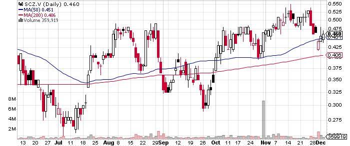 Santacruz Silver Mining Ltd. graph