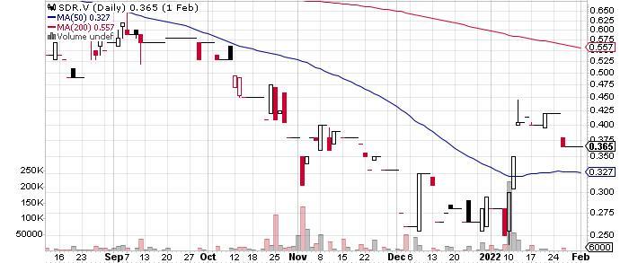 Stroud Resources Ltd. graph