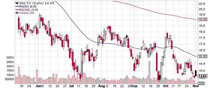 Seabridge Gold Inc. graph